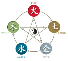 website - 5 elements Theory_of_Wu_Xing2
